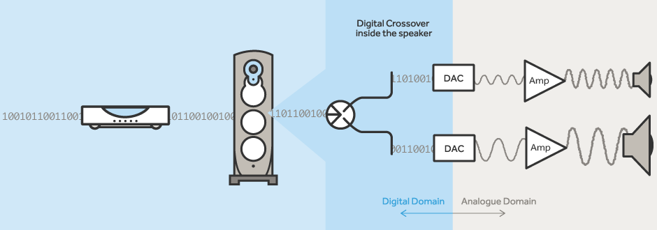 Linn Exakt Concerto Audio digital cross overpath